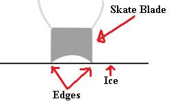 Hockey skate blade edges