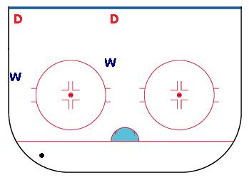 wingers Responsibilities in hockey
