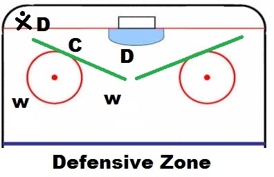 centerman-defensive-zone
