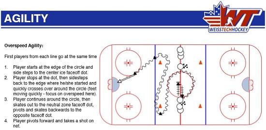 hockey agility drill