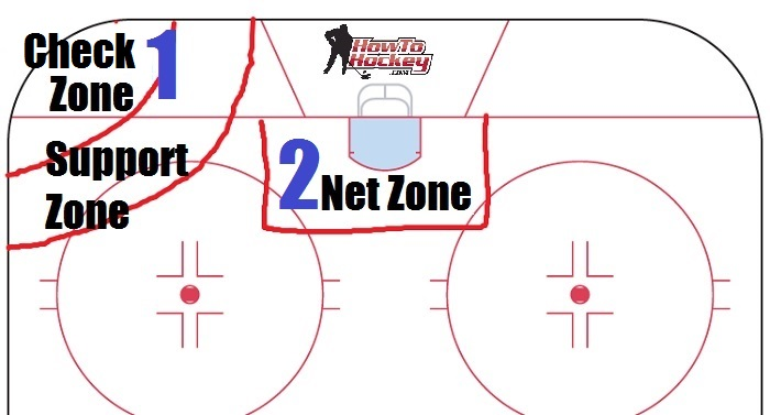 defensive-zone-coverage-zones